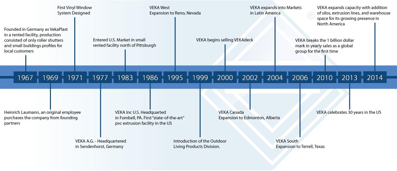 The History Of Veka Veka Inc